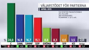 Väljarstödet för partierna april 2015.