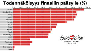 Todennäköisyys jatkoonmenijöistä Euroviisujen 2015 toisesta semifinaalista