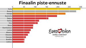 Eurovision laulukilpailun 2015 Finaalin piste-ennuste