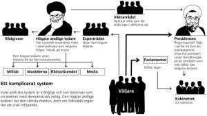 Grafik om Irans politiska system