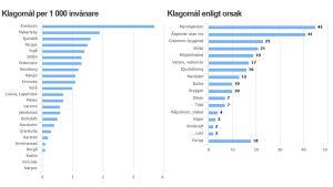 Statistik över klagomål som kommit till kommunerna