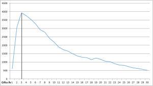 grafik över när äktenskap slutat i skilsmässa 2011-2014