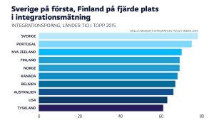 Integrationspoäng, länder tio i topp 2015.