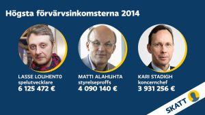 Här är de tre finländarna med högst förvärvsinkomst 2014.