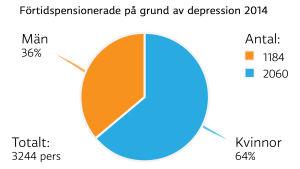 förtidspensionerade pga depression kvinnor/män