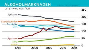 Alkoholmarknaden i vissa länder