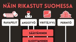 Näin rikastut Suomessa
