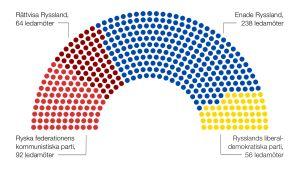Situationen i ryska duman efter valet 2013