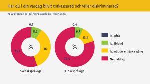 Statistik över förekomsten av diskriminering.