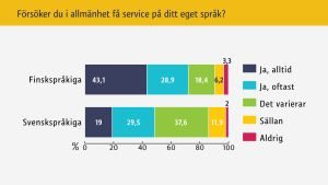 Statistik till språkbarometern 2016