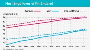 Hur länge vi finländare lever.