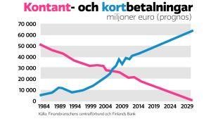 Kontantbetalningna minskar och kortbetalningarna ökar