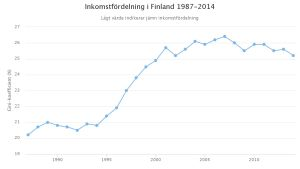 Graf över inkomstfördelning i Finland 1987-2014