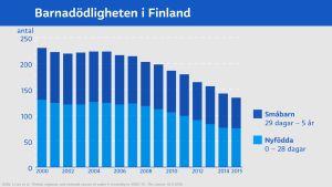 Stapeldiagram på barnadödligheten i Finland mellan år 2010 och 2015.