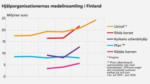 Hjälporganisationernas medelinsamling i Finland 2011-2016.