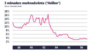 Heliborräntans utveckling på 90-talet