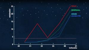 Kaavio melatoniinin tuotannon noususta eri testi-iltoina.