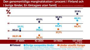 Den genomsnittliga marginalskatten i procent i Finland och i övriga länder, En löntagare utan familj