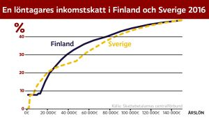 En löntagares inkomstskatt i Finland och Sverige 2016.
