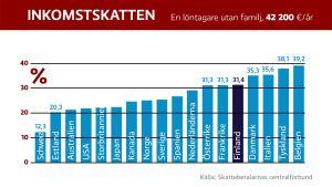Inkomstskatten (En löntagare utan familj)
