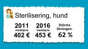 Priset på sterilisering av hundar. 2011 var medelpriset 402 € och 2016 var det 453 €.