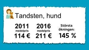 Priset på putsning av tandsten för hundar. 2011 var medelpriset 114 € och 2016 var det 211 €.