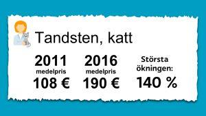 Priset på putsning av tandsten för katter. 2011 var medelpriset 108 € och 2016 var det 190 €.