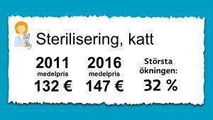 Priset på sterilisering av katter. 2011 var medelpriset 132 € och 2016 var det 147 €.