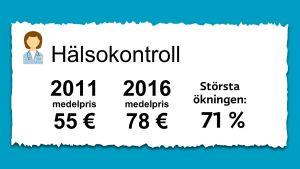 Priset på hälsokontroll för hundar. 2011 var medelpriset 55 € och 2016 78 euro.