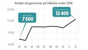 Antalet drogannonser på Silkkitie under 2016