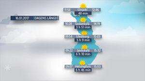 Finlands karta med information om dagens längd den 16 januari på olika håll i landet. Polarnatten tar slut i Utsjoki.