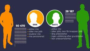 grafisk bild över de fiktiva personerna Erik och Mats.