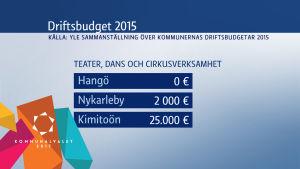 Sammanställning över kulturanslag för teater, dans och cirkusverksamhet i Hangö, Nykarleby och Kimitoön år 2015.