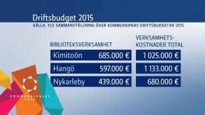 Sammanställning över kostnaderna frö biblioteksverksamheten i Hangö, Nykarleby och Kimitoön år 2015.