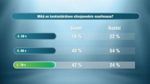 Suomi-Ruotsi tietämättömyysmaaottelun tuloksia