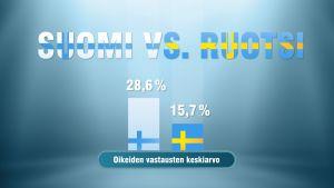 Suomi-Ruotsi tietämättömyysmaaottelun lopputulos