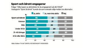 Svar på enkätfrågan om vilka aktiviteter som engagerar. Många lyfter fram sport och idrott.