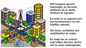 En bild på en antenn som skickar radiovågor till olika hus i en stad.