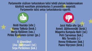 Parlamentin tulisi tehdä yleisen kulukorvauksen käytöstä vuosittain pistotarkastus 5 %:lle mepeistä ja tehdä siitä raportti.