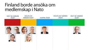 grafik över kandidaternas inställning till Nato