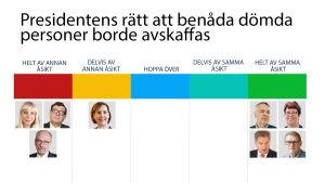 grafik över presidentkandidaternas åsikter i fråga om rätten att benåda fångar.