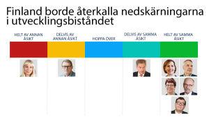 Grafik över presidentkandidaternas åsikter om utvecklingsbiståndet.