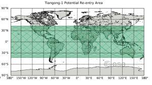 Tiangong-1, satellit