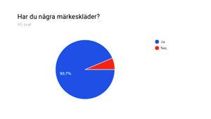 Kakdiagram som visar att 93,7 procent av 95 elever vid Winellska skolan, som svarat på en enkät, använder märkeskläder.