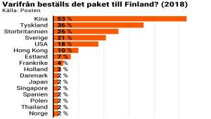 Statistik över varifrån det år 2018 beställdes paket till Finland.