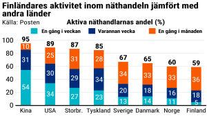 Statistik över Finländares aktivitet inom näthandeln.