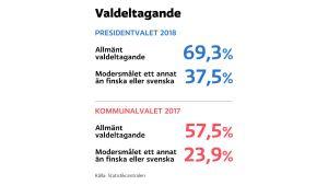 Statistik över valdeltagande i senaste kommunal- och presidentval.