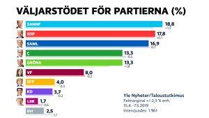 Väljarstödet för partierna i maj 2019