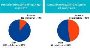 Grafik som visar könsfördelningen bland ministrarna. Åren 1917-2017 var 88% av ministrarna män, under 2000-talet har 53% av ministrarna varit män.