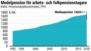 En tabell som visar medelpensionen för arbets- och folkpensionstagare.
